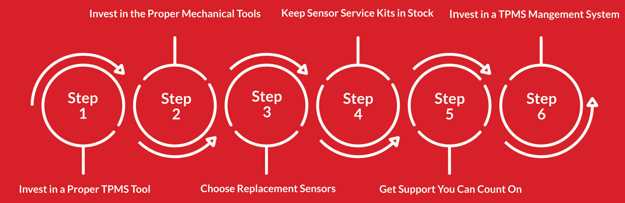 6 Steps to TPMS Success
